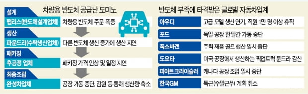 한국GM, 車반도체 없어 생산 줄인다…현대차·기아도 장기화 땐 차질 우려