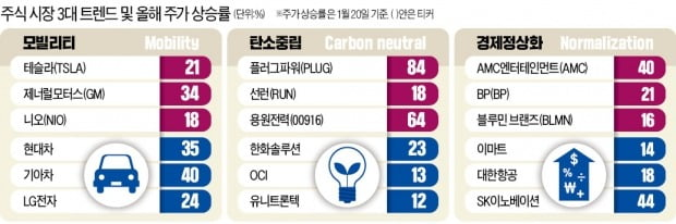 전기車·그린으로 변신하는 LG그룹, 올해만 시총 26조 늘었다