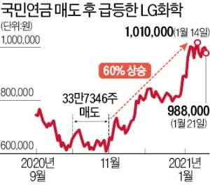 '배터리 분사' 반대표 던지더니…국민연금이 판 뒤 LG화학 60%↑