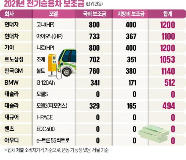 테슬라 모델S·벤츠 EQC…9천만원 넘는 전기차는 보조금 '0원'