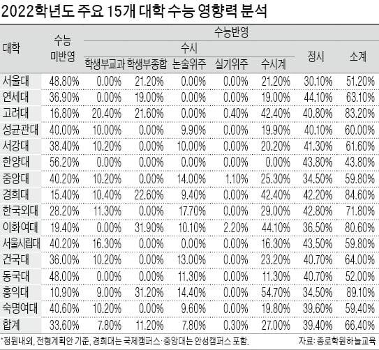 [2022학년 대입 전략] 2022학년도 주요 15개 대학 수능반영 선발 평균 66.4%