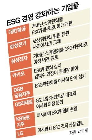 """""""ESG 전문가 모시자""""…삼성·LG·SK, 사외이사 영입 전쟁"""