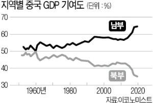 중국 경제 중심축이 남쪽으로 내려온다