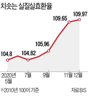 원화 실질가치 20개월來 최고…수출에 '복병'