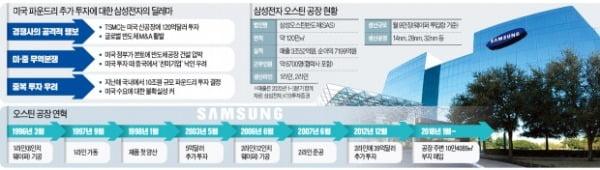 증설이 '덫' 될라…美 반도체공장 10조 투자 '삼성의 딜레마'