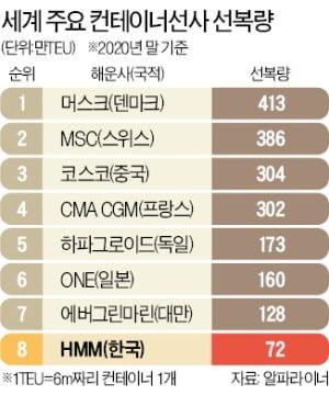'초대형 컨선' 경쟁 재점화…韓 해운, 대만에도 밀린다
