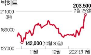 빅히트 '네이버·BTS 호재'…20만원 탈환