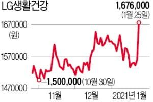 저평가 매력 빛난 LG생활건강, 167만원 넘어선 '사상 최고가'