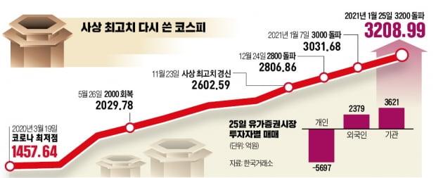 코스피 첫 3200 돌파…'천스닥'도 코앞