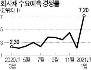 살아난 투심…회사채 청약 경쟁률 '사상 최고'