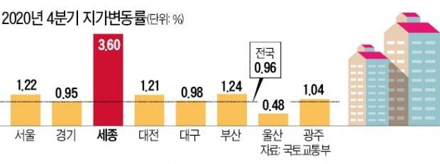 세종시 땅값 상승률 전국 1위…작년 4분기 3.6% '껑충'