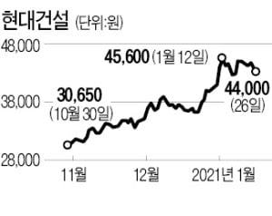 """""""부동산 시장 공급확대 수혜""""…건설株, 연초부터 달린다"""