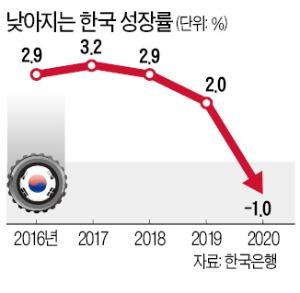 기업 투자가 성장률 급락 막았다