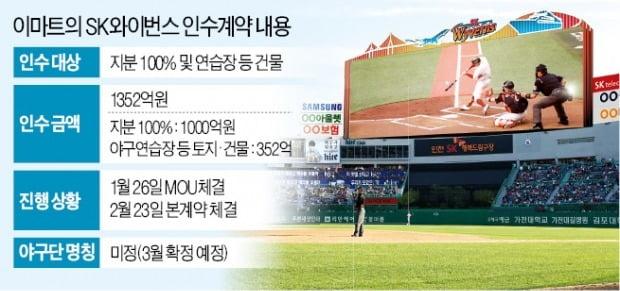 정용진의 SK 야구단 인수작전…한달 고심 끝 '스포츠+쇼핑' 베팅