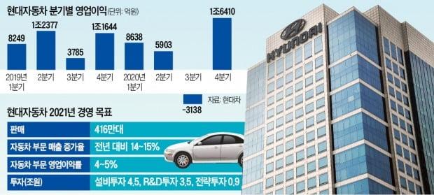 """현대차의 자신감…""""올 영업이익률 5% 달성, 매출 15% 늘리겠다"""""""