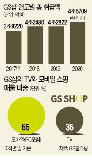 IT 회사로 변신한 GS홈쇼핑…직원 20%가 개발자