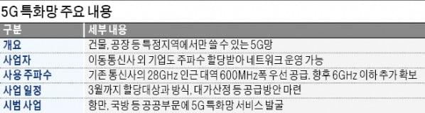 5G망 주파수 기업에 개방…삼성·네이버 기지국 생긴다