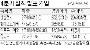 '5G가 효자' 삼성전기 영업이익 70%↑