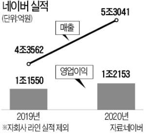쇼핑·핀테크·콘텐츠 '삼두마차'…네이버 매출·영업익 사상 최대