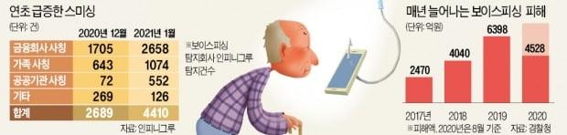 소상공인·자영업자 울리는 보이스피싱 급증
