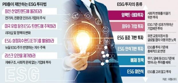 전기차·배터리만 ESG 투자?…'착한 기업'에 올라타라