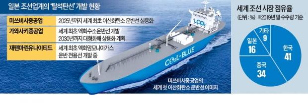 韓에 밀린 日조선…CO₂·수소 운반선 '승부수'