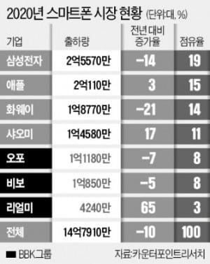 中 BBK…삼성보다 스마트폰 많이 팔았다