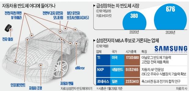 삼성전자 M&A 타깃은 車반도체…NXP·TI·르네사스 '유력'