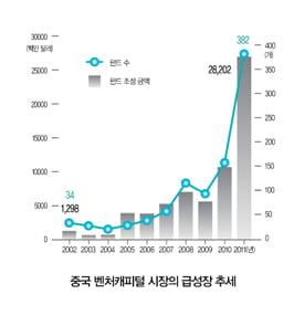 중국 벤처산업은 인터넷, 에너지, 환경 등 클린테크 분야가 많은데,  그중 인터넷 산업의 발전이 두드러진다.