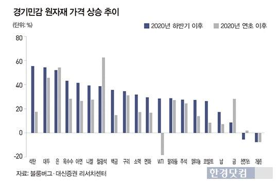 경기민감 원자재 가격 상승 추이