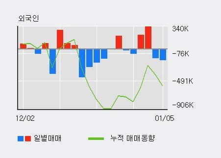 '벽산' 52주 신고가 경신, 단기·중기 이평선 정배열로 상승세