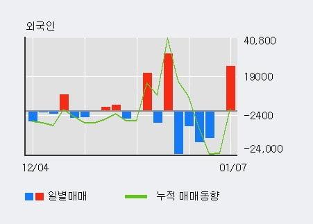 '한국단자' 52주 신고가 경신, 전일 기관 대량 순매수