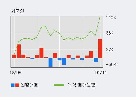'동양이엔피' 52주 신고가 경신, 단기·중기 이평선 정배열로 상승세
