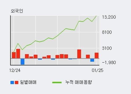 'LG하우시스우' 52주 신고가 경신, 단기·중기 이평선 정배열로 상승세