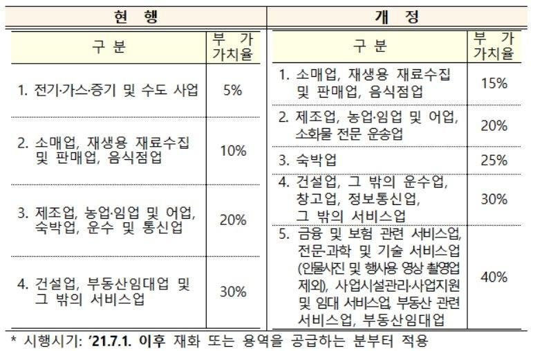 [세법시행령] 월급 210만원 이하 미용사 등 서비스직 야간·휴일수당에 비과세