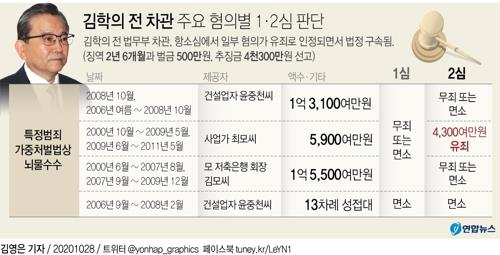 [팩트체크] 김학의 출금 절차 위법이면 무죄석방해야?