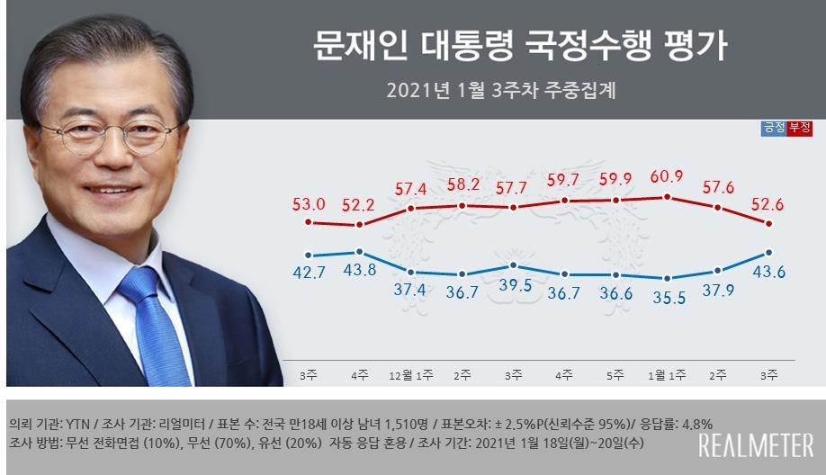 """""""문대통령 지지율, 43.6%로 급반등…새해 메시지 영향"""""""