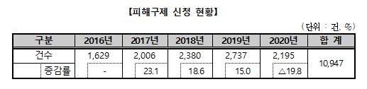 """침대 반품 요청에 """"7만원 내라""""…온라인몰 피해구제 신청↑"""