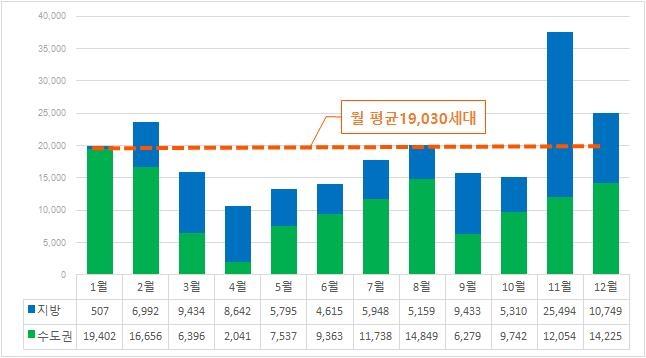 내달 전국 2만3천648가구 입주…수도권에 70% 집중