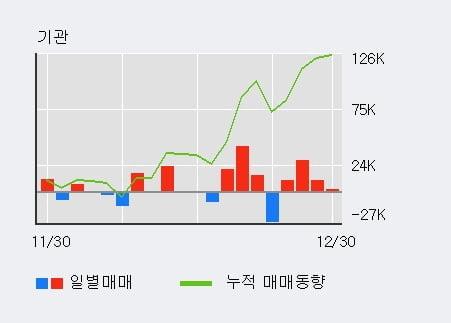 '동화기업' 52주 신고가 경신, 기관 4일 연속 순매수(5.1만주)