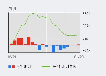 '자화전자' 52주 신고가 경신, 단기·중기 이평선 정배열로 상승세