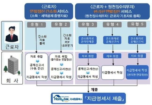 연봉 3천83만원 이하 4인가족, 공제증빙 안해도 전액환급