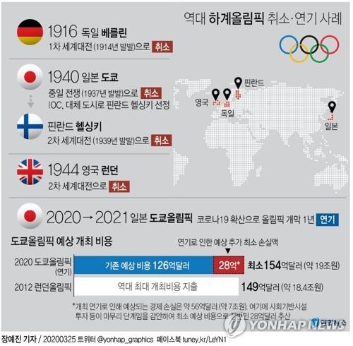 [코로나 1년] '할지 말지' 여전히 흐릿한 올림픽…텅 빈 경기장
