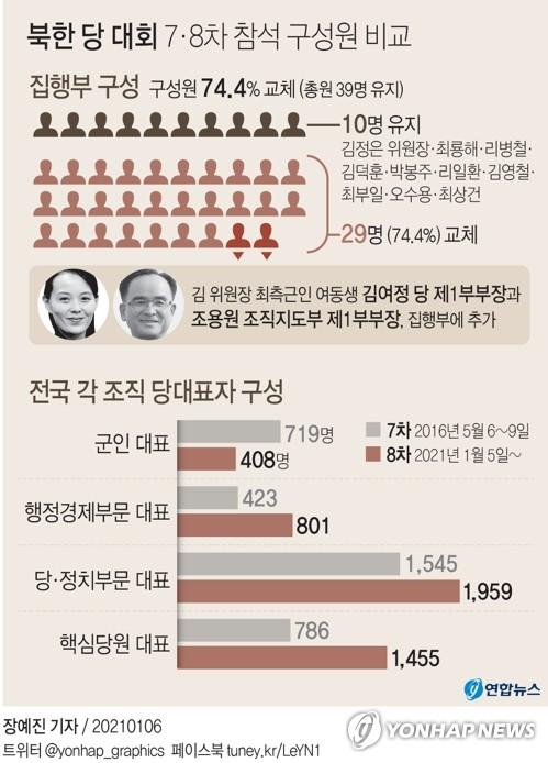 김정은 측근 김여정·조용원 전면에…당대회 집행부 ¾ '물갈이'(종합)