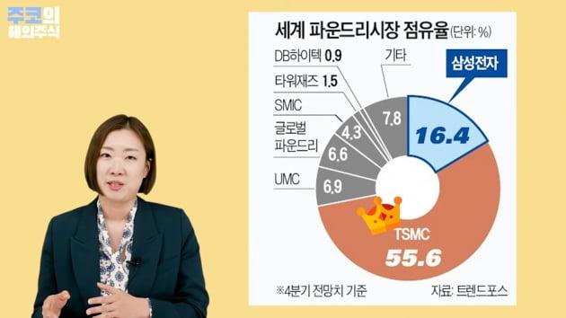 세계 파운드리시장 점유율 / 주코노미TV 캡처화면