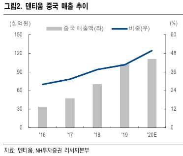 """덴티움 """"올해 중국 실적 고성장 기대…목표주가↑"""""""