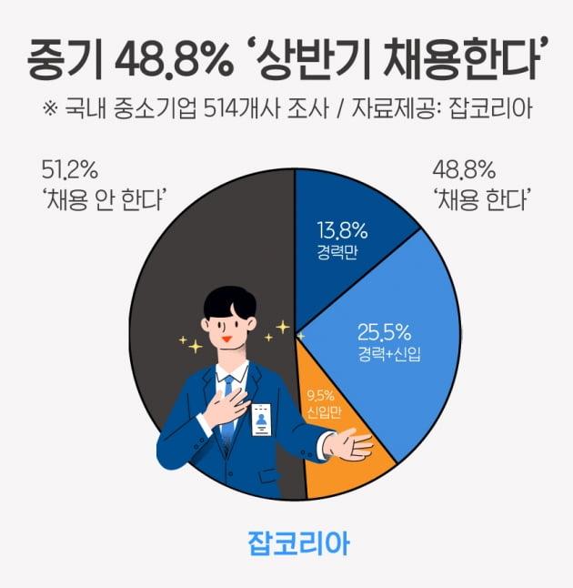 중소기업 48.8% '상반기 채용한다'
