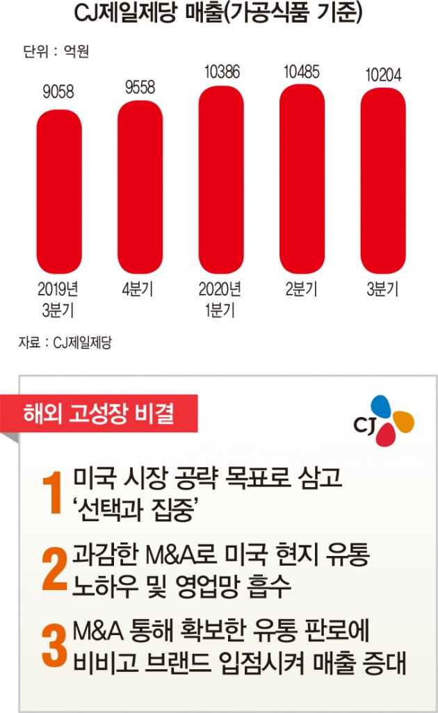 CJ제일제당, '슈완스 효과' 누리며 해외 식품 매출 4조원 돌파