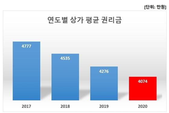 상가 권리금 3년 연속 하락…역대 최저치 기록