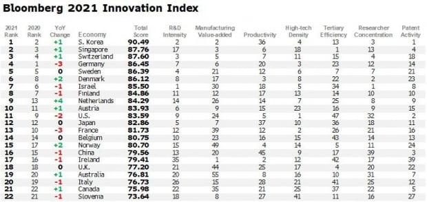 2021 블룸버그 혁신지수(Bloomberg Innovation Index)
